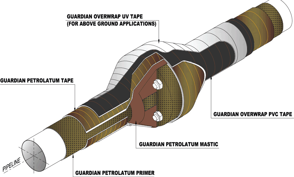 Guardian Petrolatum System